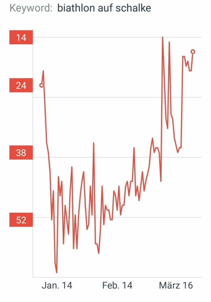 seo ranking entwicklung
