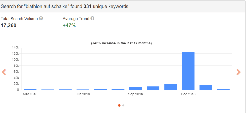 keyword analyse tool